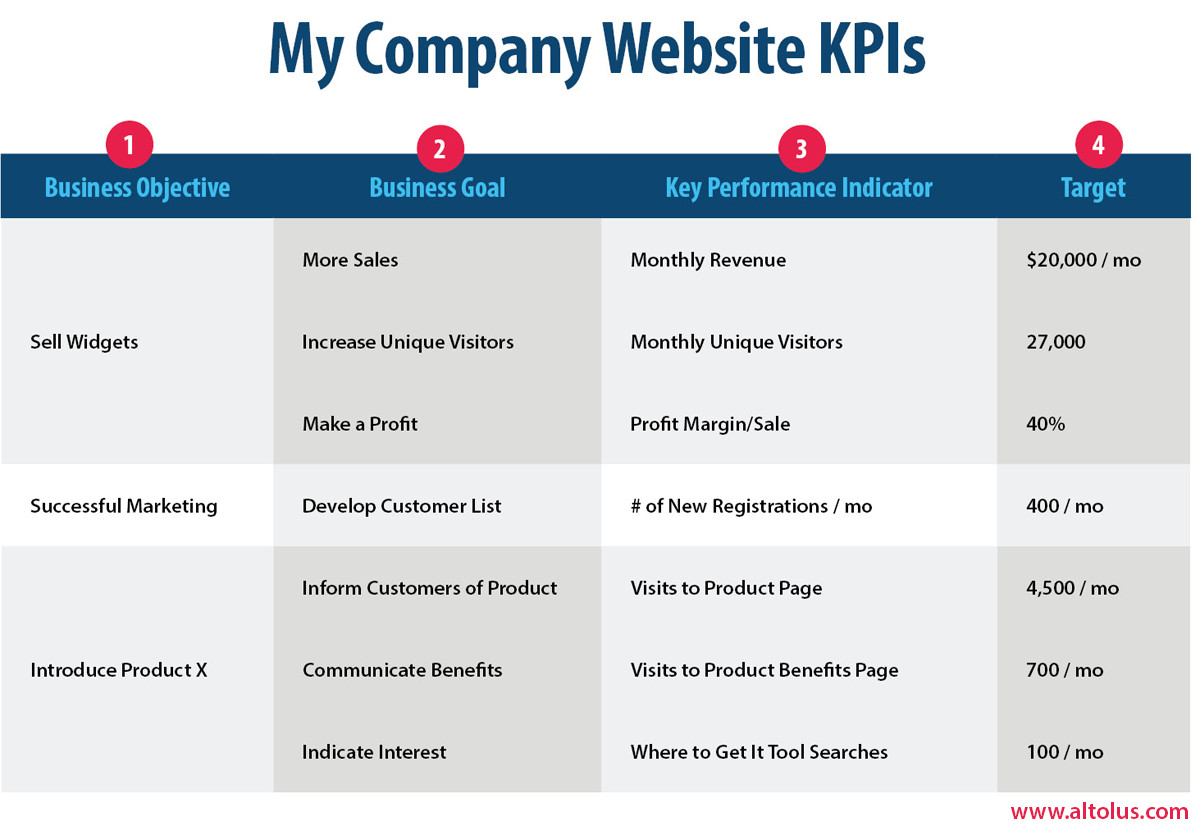 Website KPI Framework